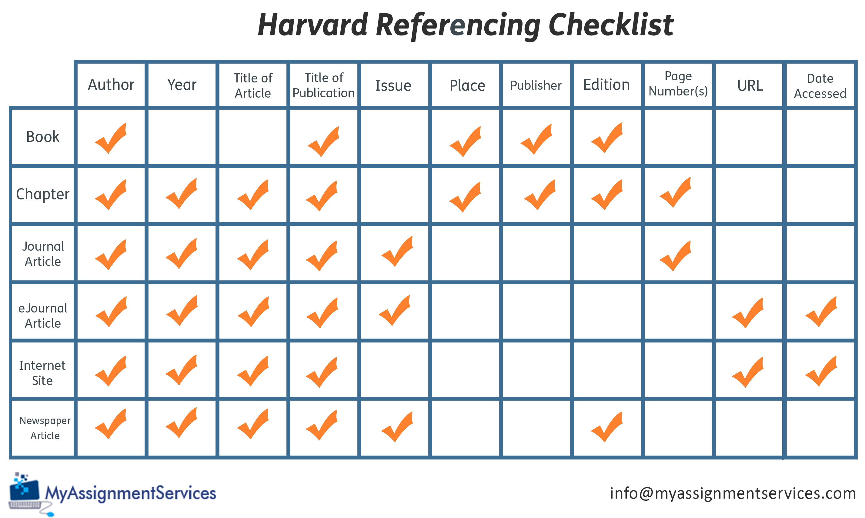 Harvard Referencing – An Easy Guide