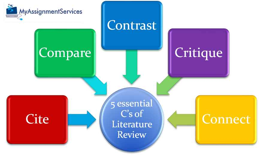 Constructing a Critical Review of Literature