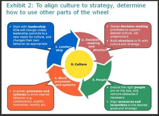 Change Management Model