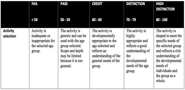 5 Categories in Marking Rubric