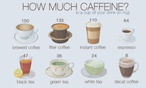 How Much Caffeine