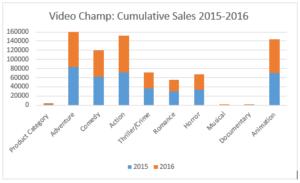 cumulative sales