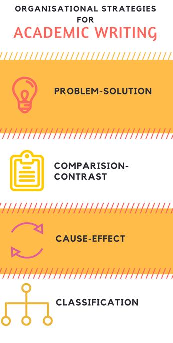 Strategies in Academic Writing