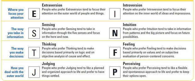Myers Briggs personality test