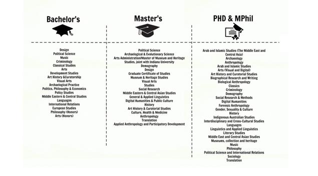 anu program and courses