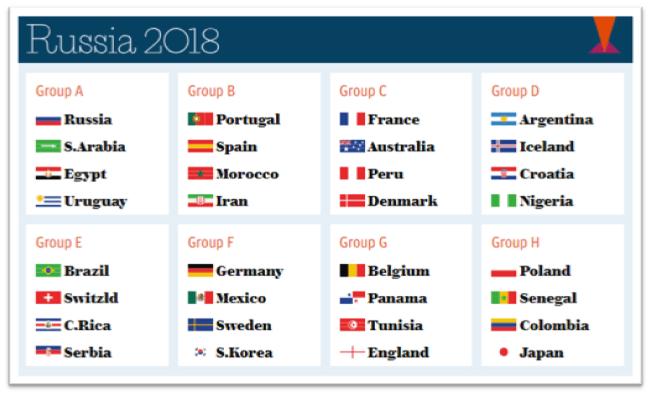 fifa russia groups