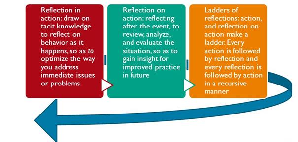 process of reflecive