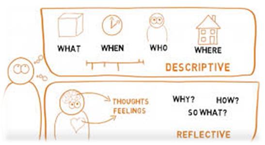 reflective vs descriptive