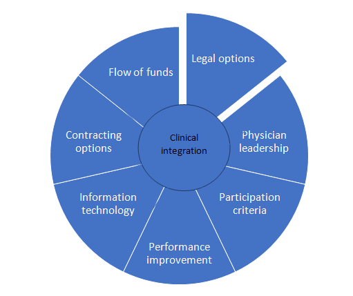 The components of a clinical integration network