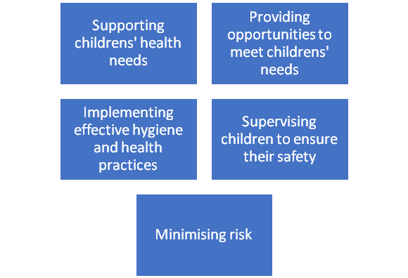 Different Sections Under CHCECE002 Ensure the Health and Safety of ChildrenCourse