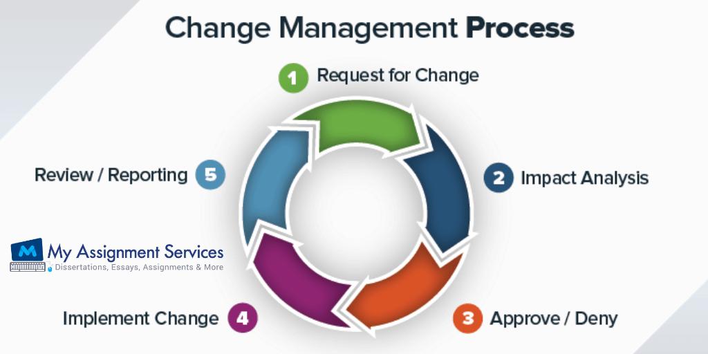 Change Management Models Explained