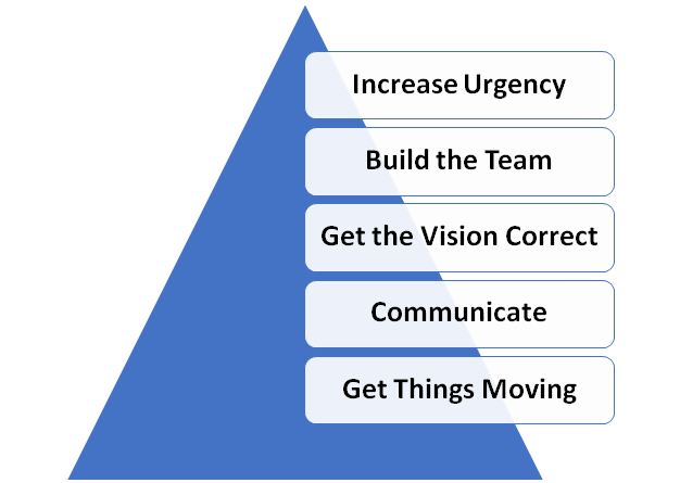 Kotter's Change Management Theory