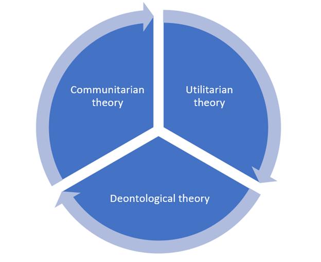 health ethics cycle
