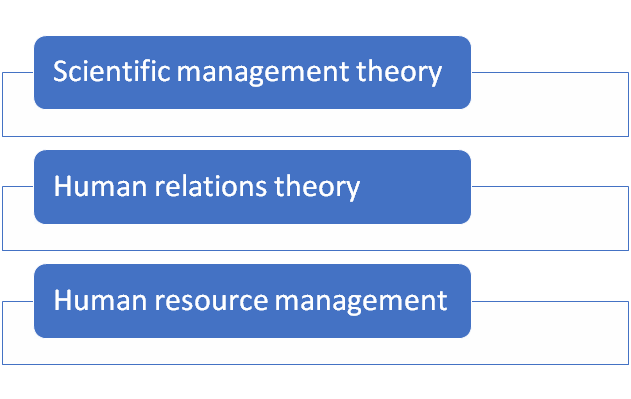 employment theory