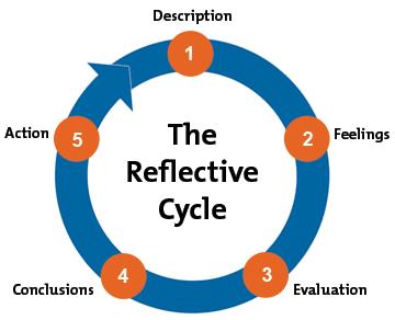 GIBBS CYCLE