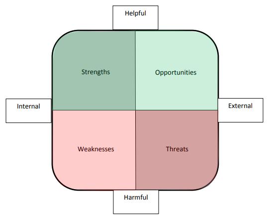 Self Assessment (SWOT Analysis)