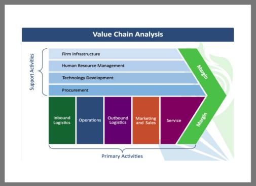 Value Chain Analysis Of Zespri