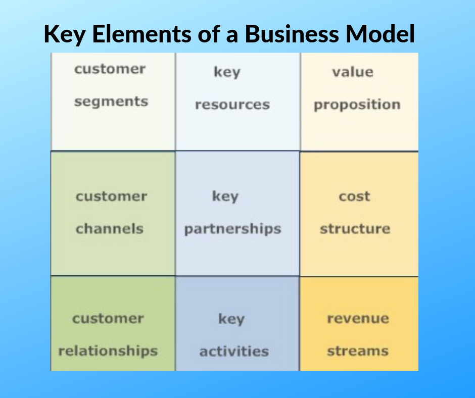 Key Elements of a Business Model