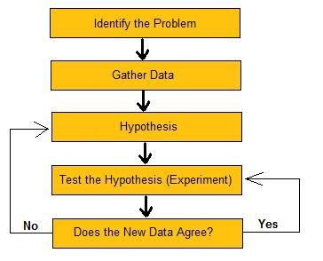 the-scientific-method