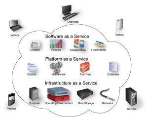 Configure an Enterprise Virtual Computing Environment