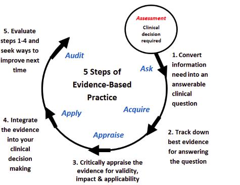 EBP in Nursing Assessments