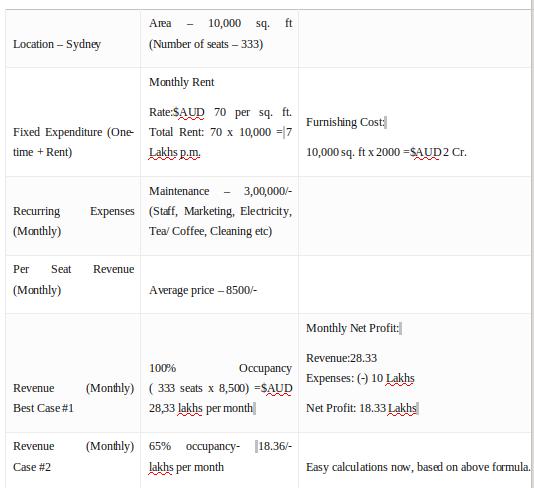 MBA600 CASH FLOW PROJECTION (1)