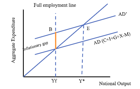 aggregate expenditure and output