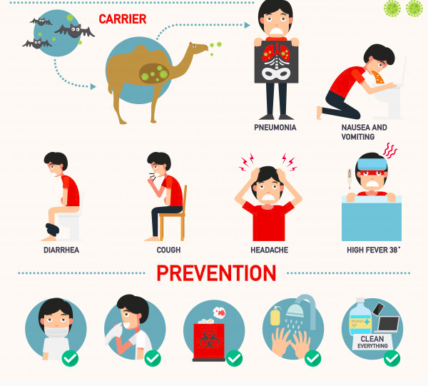 Symptoms and prevention of coronavirus