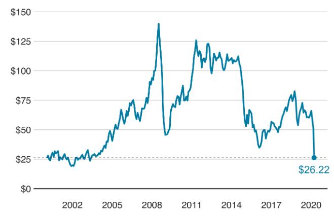 effect of coronavirus on oil prices