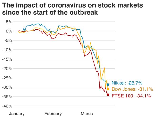 effect of coronavirus on stock markets