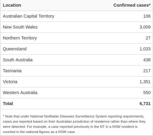 Covid- 19 cases in Australia