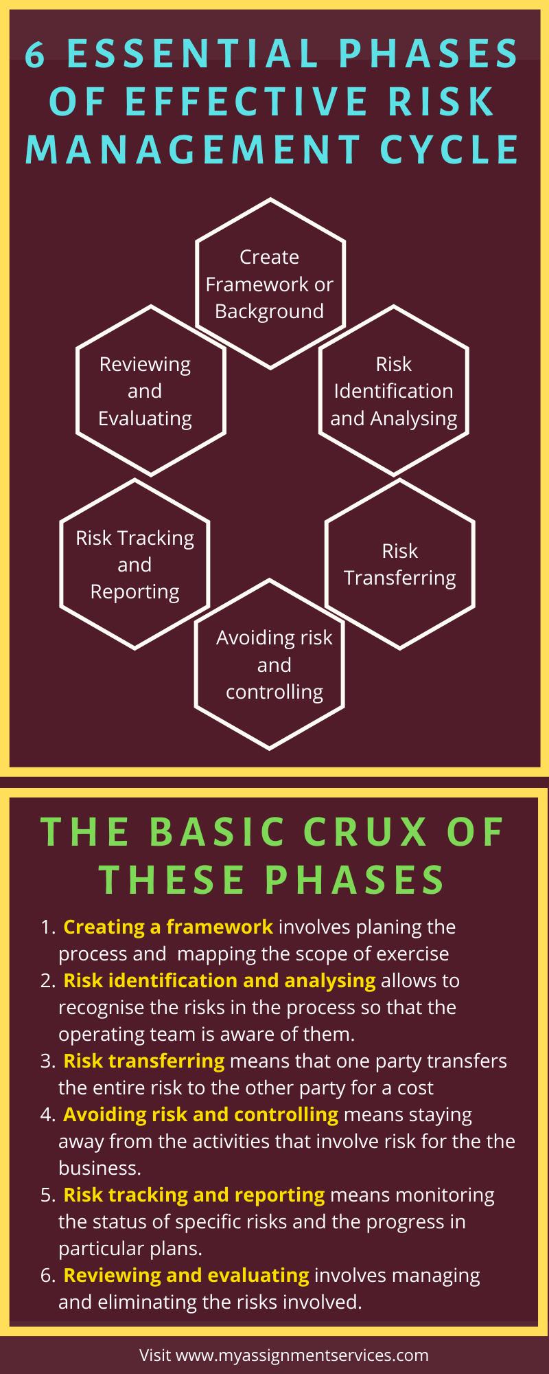 6 Risk management phases