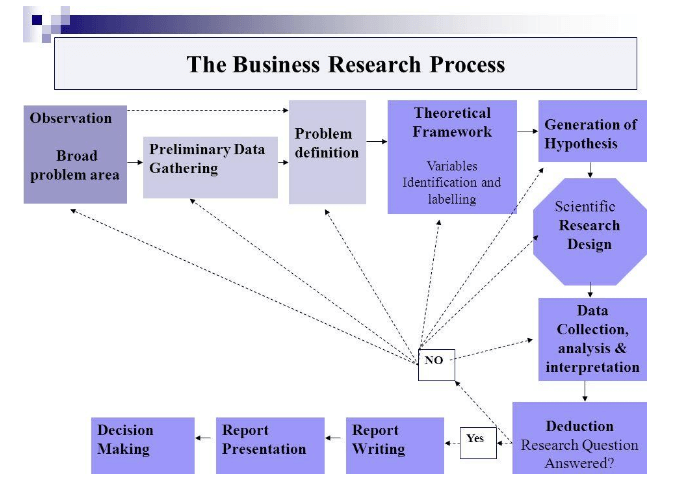 business research assignment
