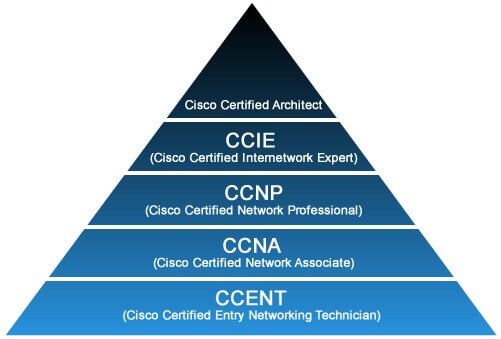 cisco-certification