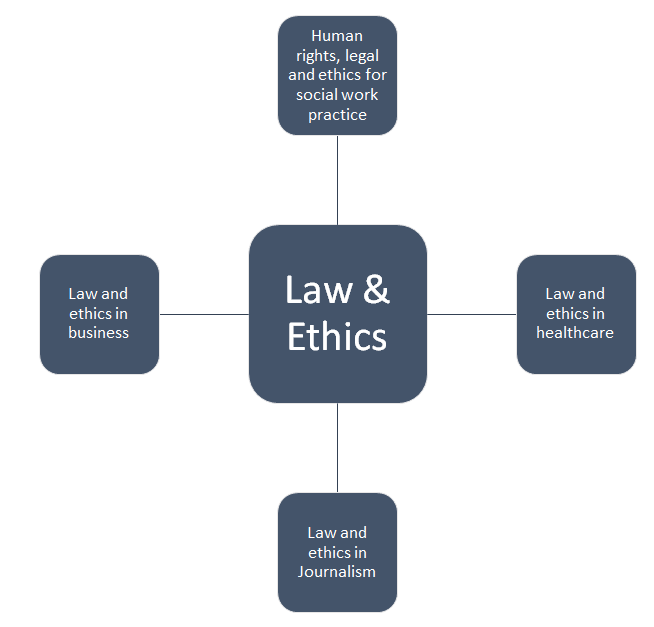 Components in A Law and Ethics Assignment