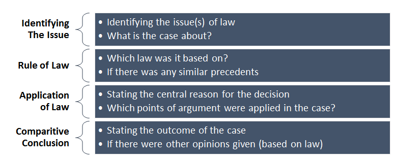 Components of Case Law Summary