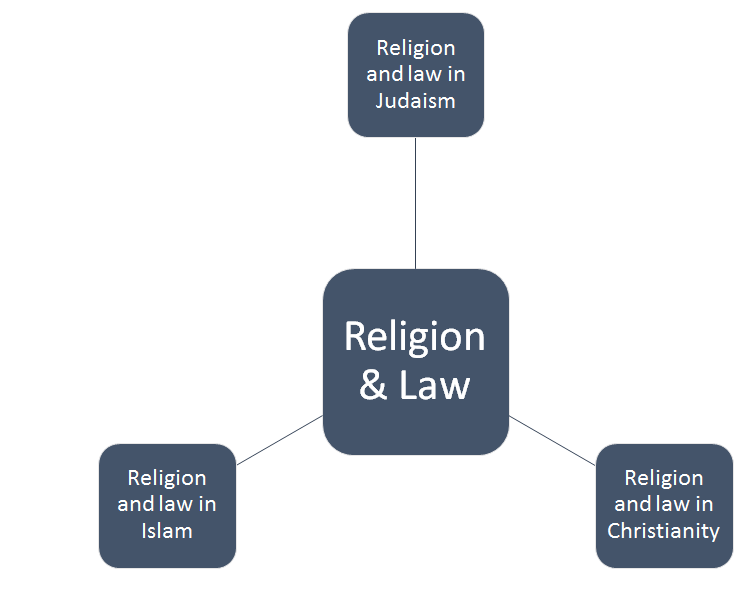 Components of Religion and Law Assignment