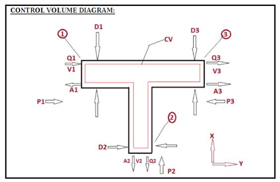 control volume diagram