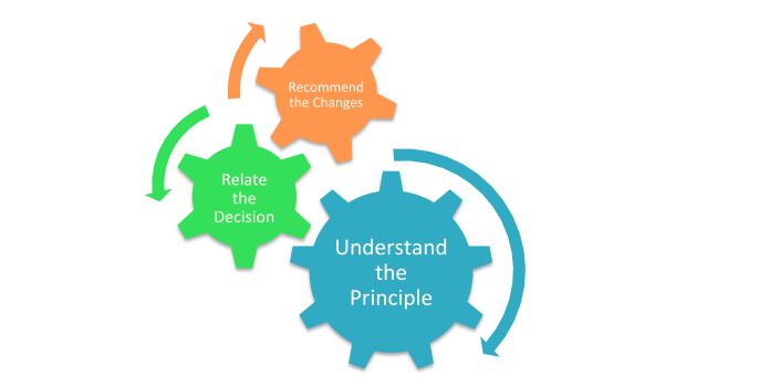 Format of Economic Principles and Decision Making