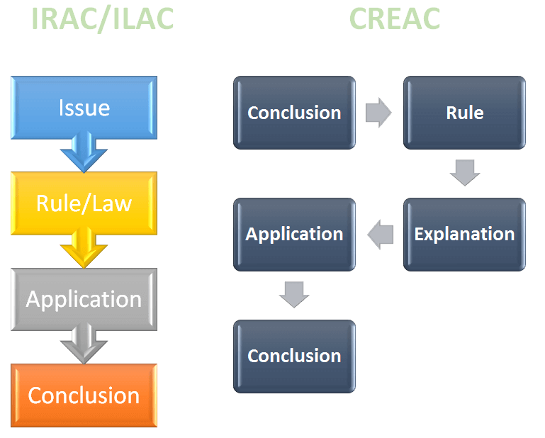 Law Assignment Format