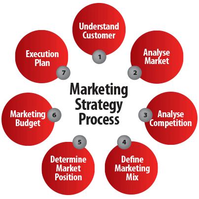 marketing Plan Assignment Help