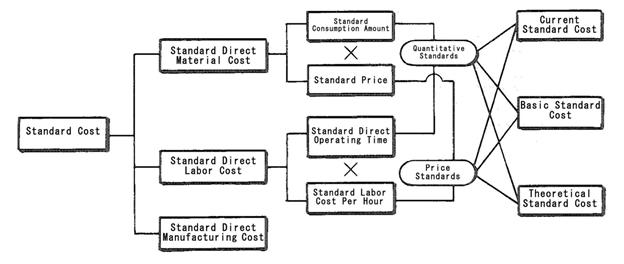 Materials Control Account