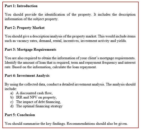 Real Estate Finance Assignment Question