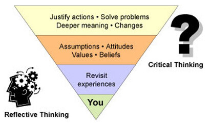 reflective thinking and critical thinking