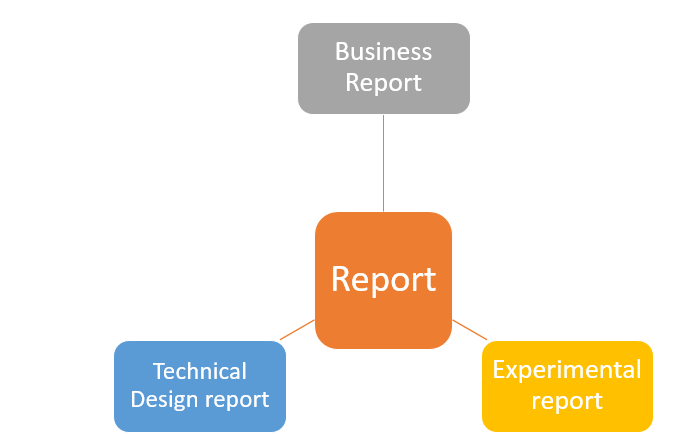 Help writing reports
