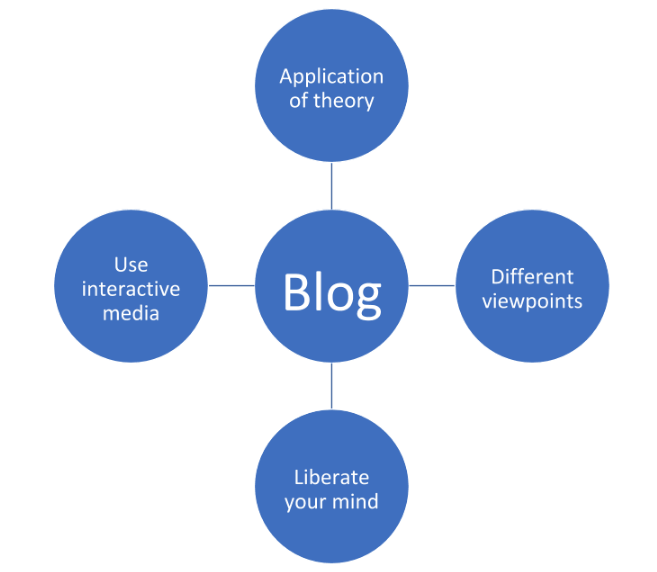 Tips to Write an Academic Blog