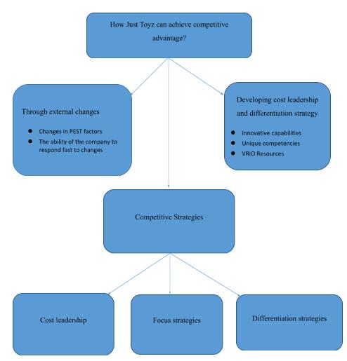Figure 1: Flow diagram showing process of achieving competitive advantage ( Just Toyz  Case Study)