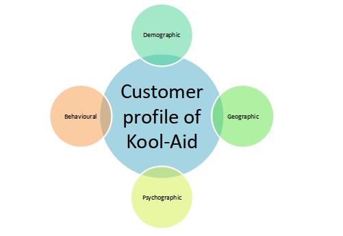 Customer profile of Kool-Aid