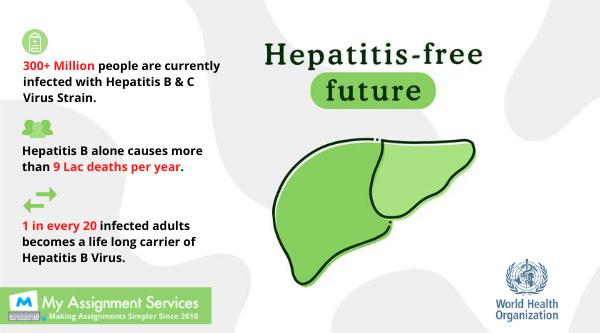 Hepatitis Free Future