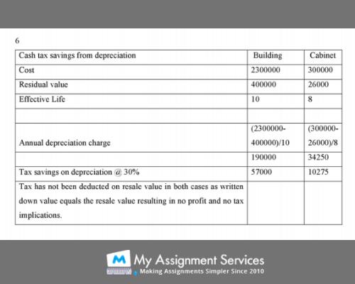 Financial Markets Assignment Help Samples